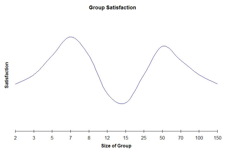 Group Satisfaction